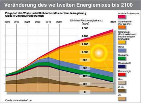 Fossile energietrager